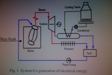Risk Husk Power Generation Simple Process Flow Diagram